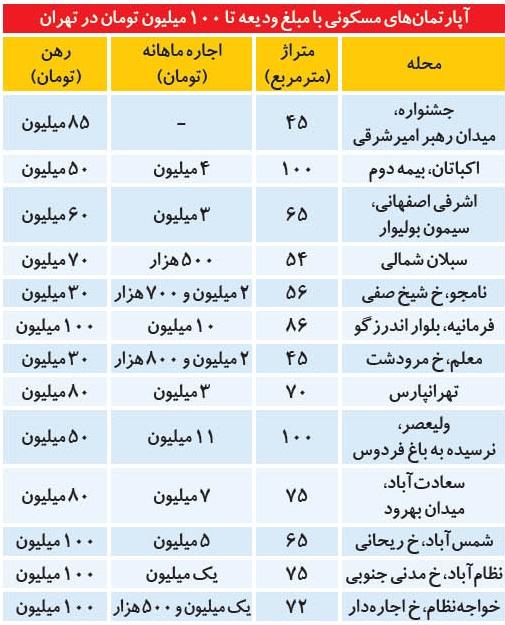 29 - پیش بینی قیمت مسکن در تهران و استان ها در ۱۴۰۰