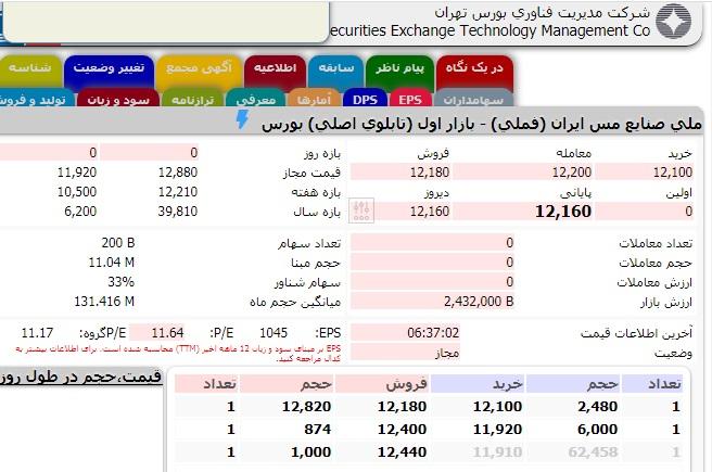با ثروتمندترین و پر فروشترین شرکتهای ایرانی در سال ۹۹