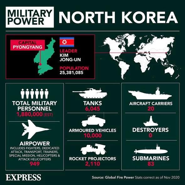 کره شمالی بزرگترین خطر برای جهان در سال ۲۰۲۱
