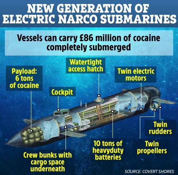 کارتل های مواد مخدر در حال ساخت زیردریایی های پیشرفته برای قاچاق مواد مخدر هستند که می توانند محموله ها را بدون شناسایی شدن به مقصد برساند.