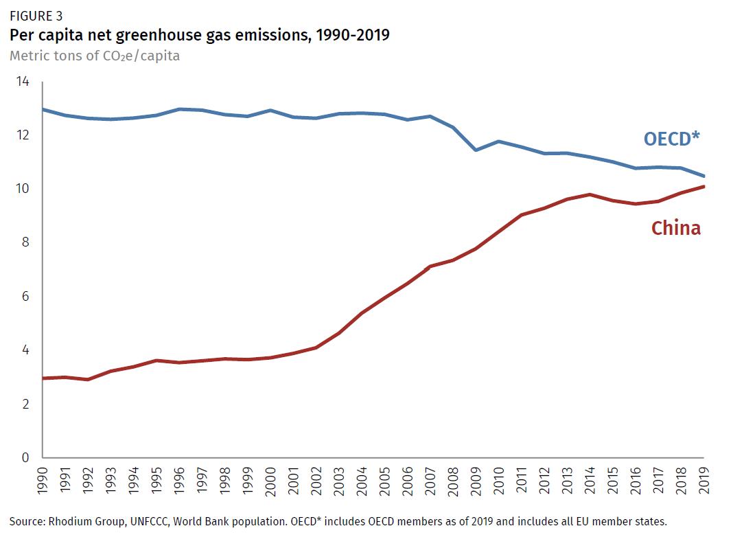 بر اساس گزارش های منتشر شده، چین بیشتر از مجموعه تمام کشورهای توسعه یافته جهان گازهای گلخانه ای تولید می کند.