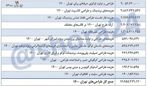 در روزهای اخیر انتشار فهرست هزینه های شهرداری تهران برای طرحی موسوم به «تهران 1400» در شبکه های اجتماعی بسیار خبرساز شده است.