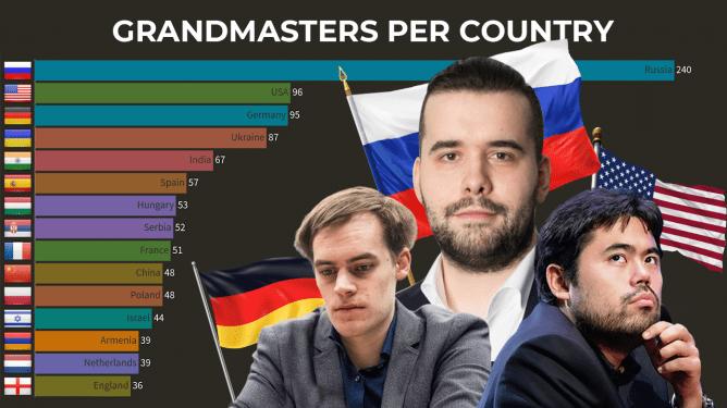 روسیه با 240 استاد بزرگ همچنان رتبه اول را در میان کشورهای دارای بیشترین تعداد استاد بزرگ شطرنج در اختیار دارد.