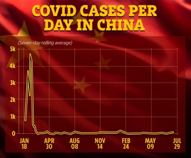 چین با بالاترین شیوع کرونا در این کشور بد از ووهان مواجه شده و اکنون به تمام ساکنان یک شهر 9.2 میلیون نفری دستور داده شده تا تست دهند.