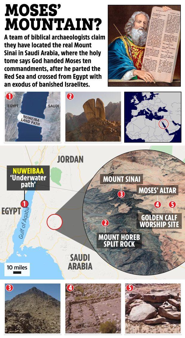 باستان شناسان مسیحی مدعی شده اند که موقعیت مکانی کوهستان مقدس موسوم به کوه سینا که دو لوح ده فرمان در آن به حضرت موسی وحی شده را یافته اند